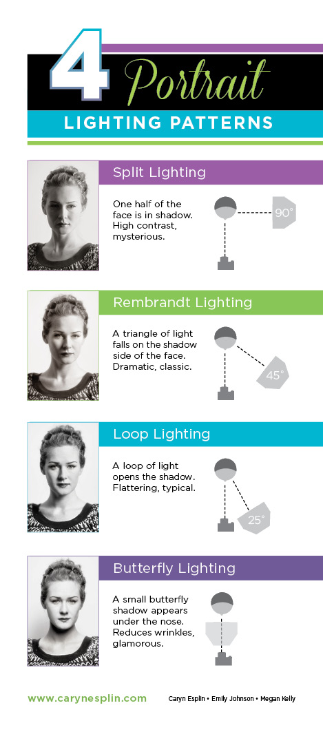 CarynEsplin-LightingPatterns-Infographic